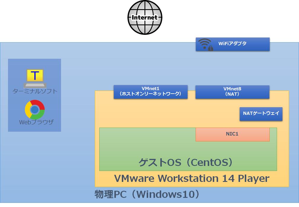 VMware Workstation 14 PlayerをノートPCでNATとホストオンリーを併用した最適なネットワーク環境