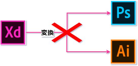 Adobe Xd Adobe Xdのデータをpsdに変換する2つの方法