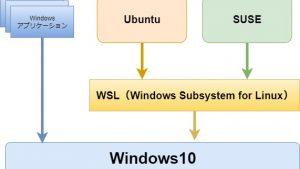 Windows10にWSLをインストールしてLinuxを使う方法